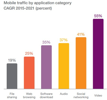 ericsson-mobile-traffic-by-application-category-2021