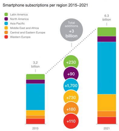 ericsson-smartphone-subscriptions-region-2015-2021
