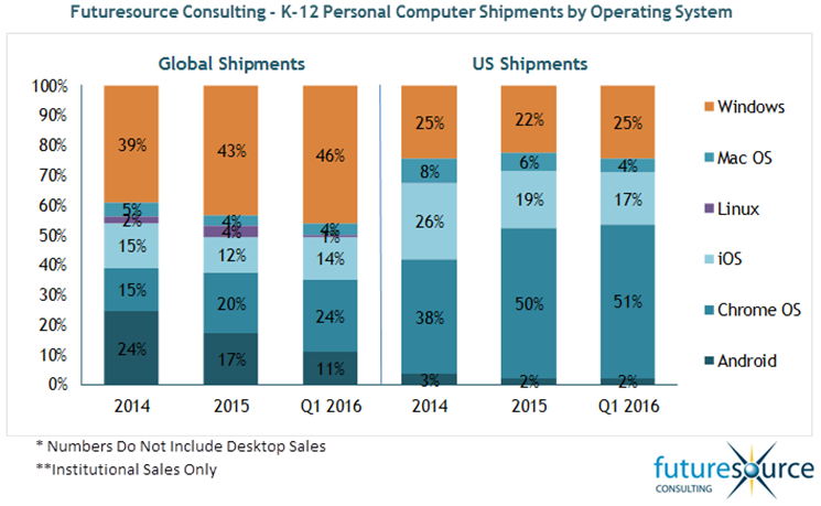 futuresource-k12-personal-computer-shipments-by-os-1q16