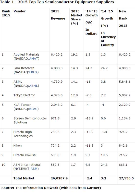 gartner-2015-top-10-semiconductor-equipment-suppliers