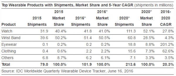 idc-2016-wearable-shipment