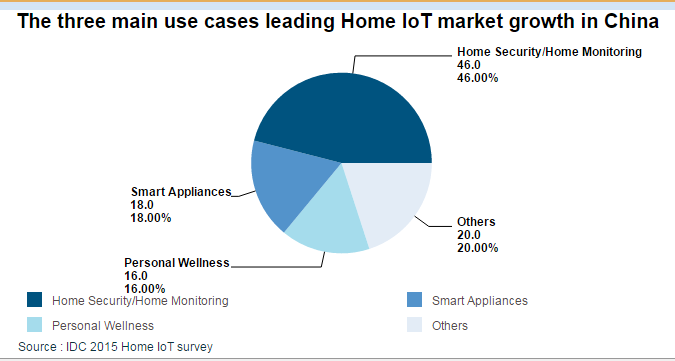 idc-three-main-use-cases-leading-home-iot-market-growth-in-china