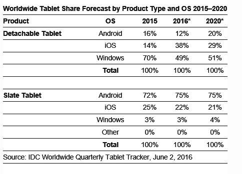 idc-ww-tablet-forecast-2015-2020-1q16