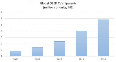 ihs-oled-tv-shipment-2016
