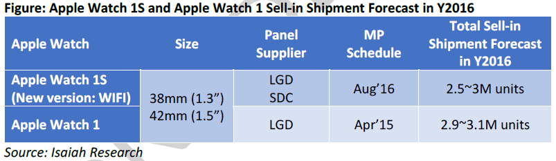 isaiahresearch-apple-watch-1s-1-forecast
