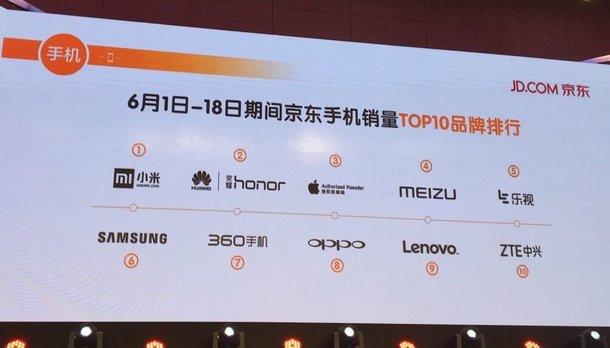 jd.com-6-1-18-top-phone-brand