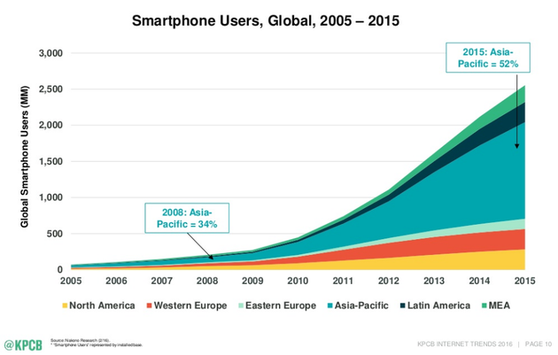 kpcb-global-smartphone-users-2005-2015