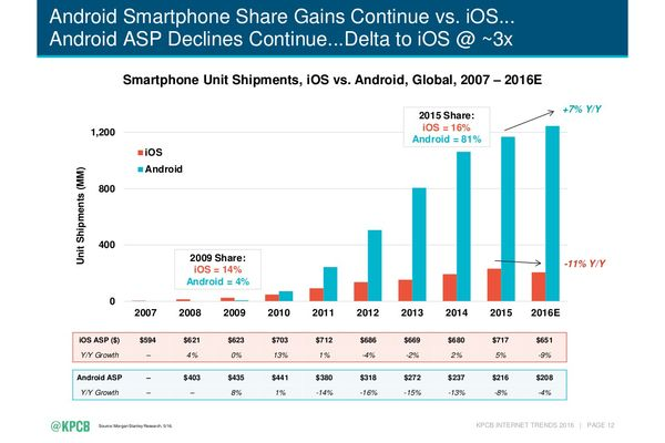 kpcb-smartphone-unit-shipments-by-ios-vs-android-2007-2016