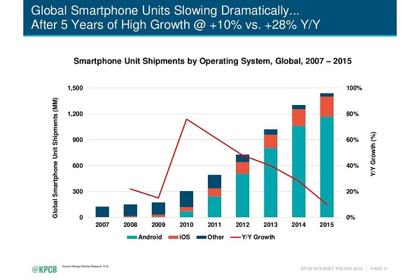 kpcb-smartphone-unit-shipments-by-os-2007-2015