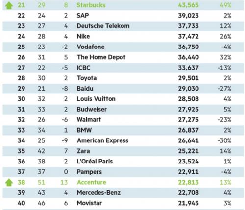 milwardbrown-global-brands-the-top-100-2