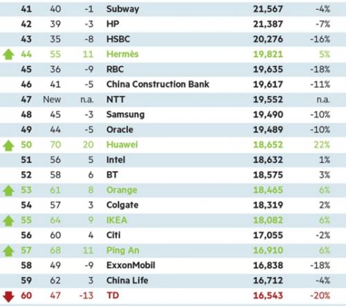 milwardbrown-global-brands-the-top-100-3