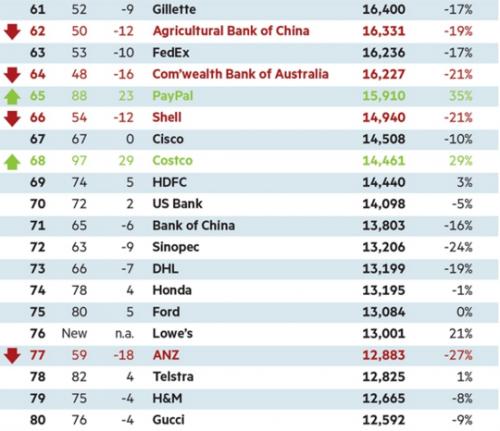 milwardbrown-global-brands-the-top-100-4