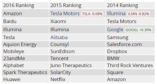 mit-smartest-companies-ranking-2016