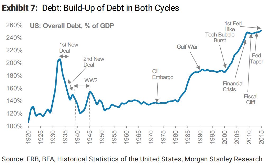 morganstanley-debt-built-up-of-debt-in-both-cycles