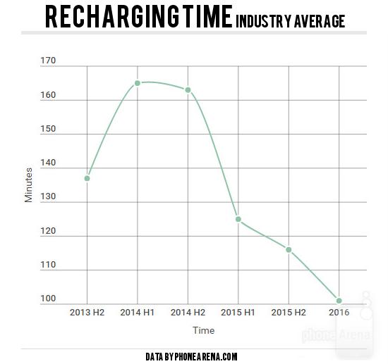 phonearena-industry-average-recharging
