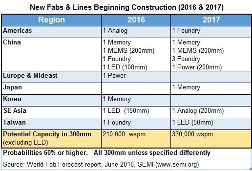 semi-new-fabs-lines-beginning-construction-2016-2017