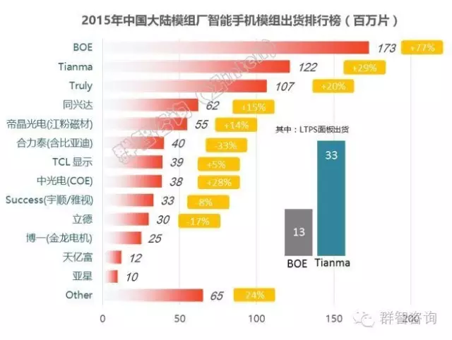 sigmaintell-2015-china-displaymodule-ranking
