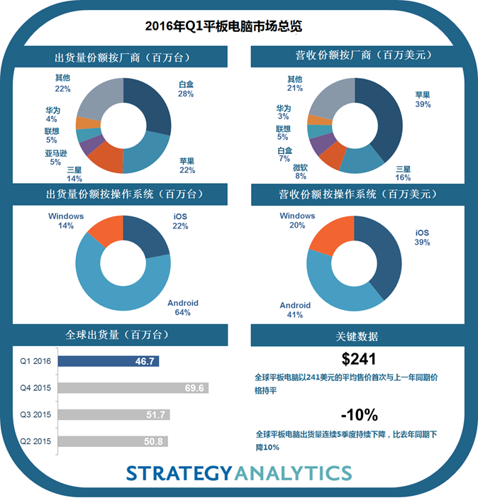 strategyanalytics-1q16-tablet-cn