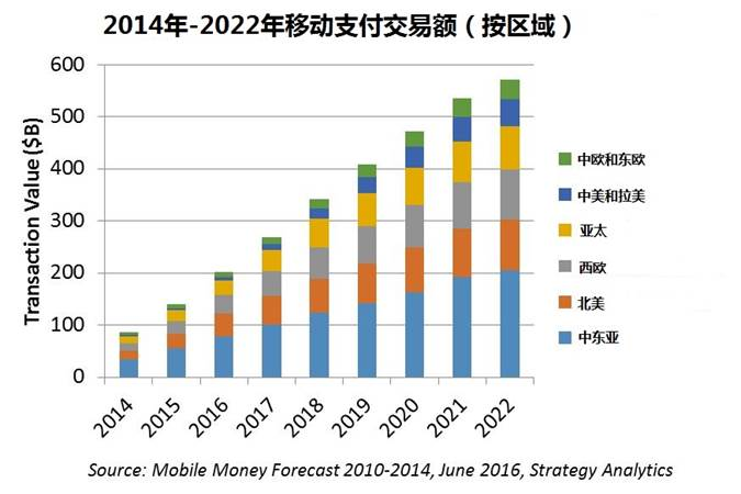 strategyanalytics-2014-2020-mobile-payment-by-region-cn
