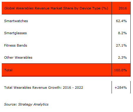 strategyanalytics-global-wearables-revenue-2016