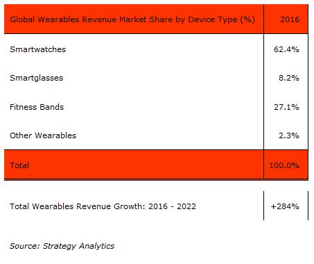 strategyanalytics-global-wearables-revenue-2016