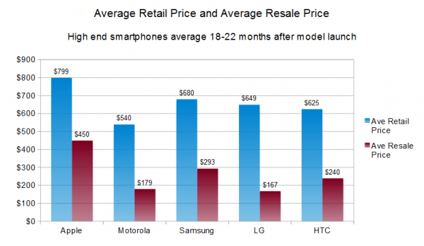 sustainable-free-cash-avg-retail-price-and-avg-resale-price
