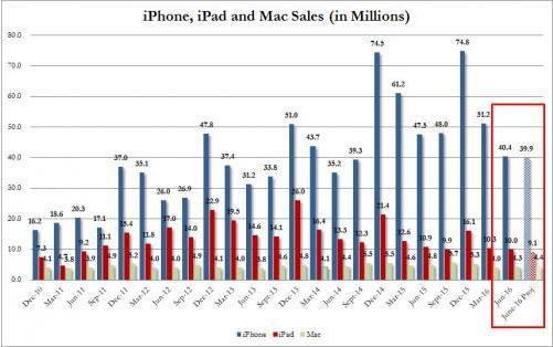 apple-device-sales-till-june2016