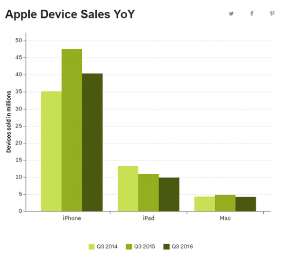 apple-device-sales-yoy-2q16