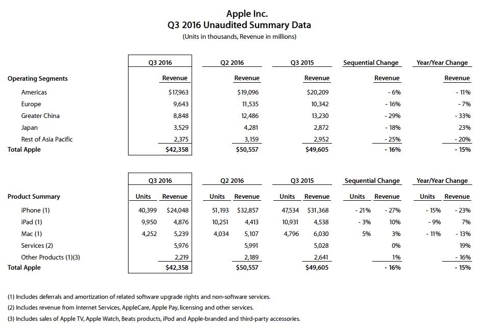apple-q3-2016-unaudited-summary-data