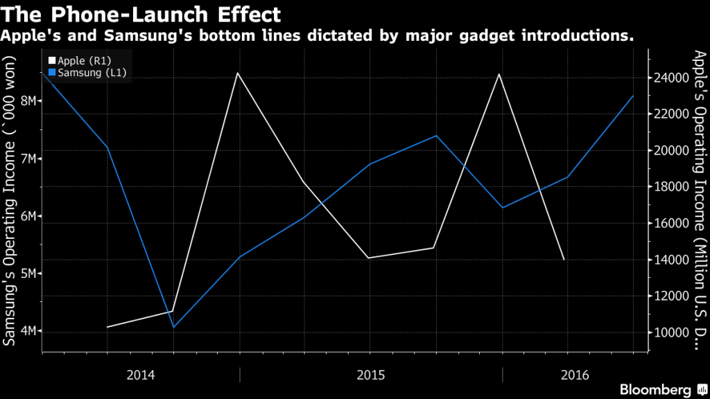 bloomberg-samsung-v-apple-product-launches