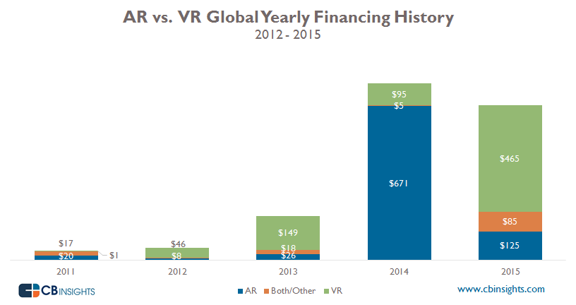 cbinsights-ar-vr-investment-comparison