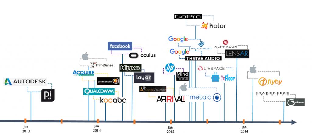 cbinsights-ar-vr-tech-companies-acquisition-history