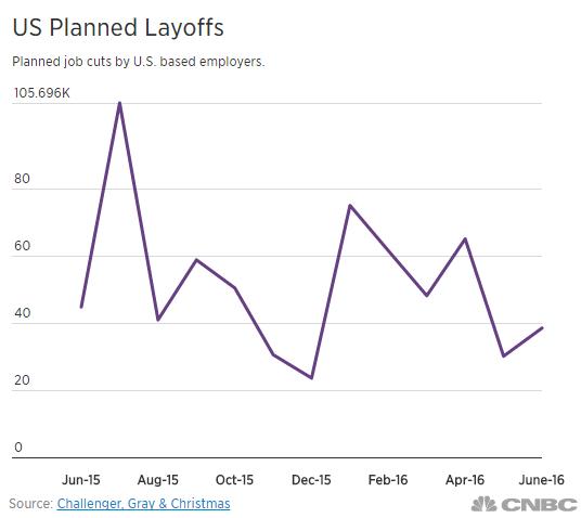 challenger-us-planned-layoffs-june-2016