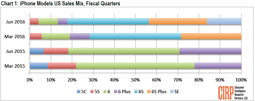 cirp-iphone-models-us-sales-mix
