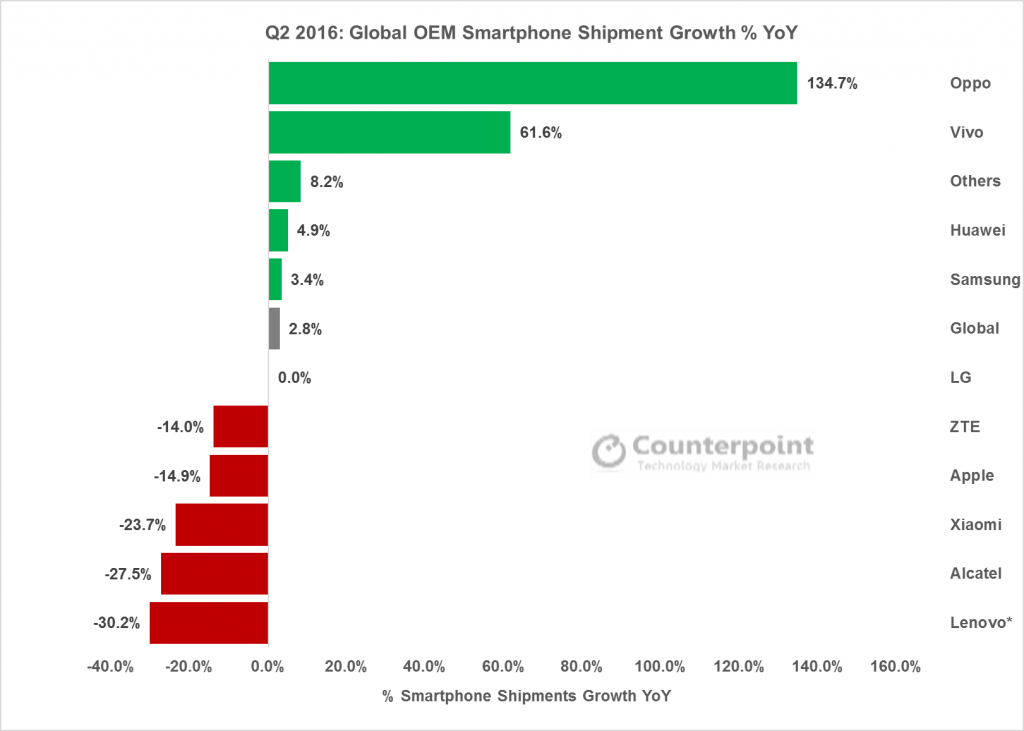counterpoint-2q16-global-oem-smartphone-shipment