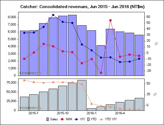 digitimes-catcher-june-2016-revenues