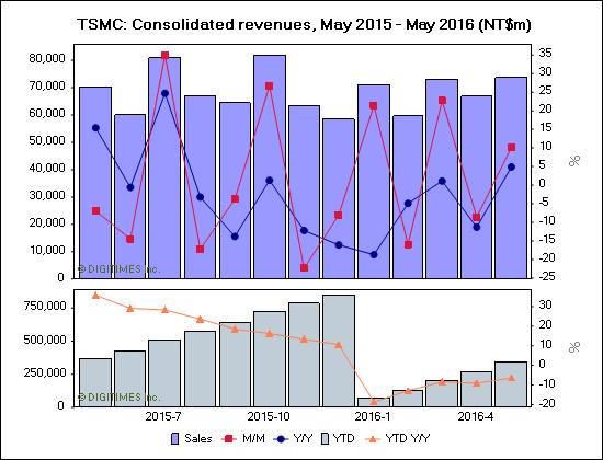 digitimes-tsmc-revenues-may-2016