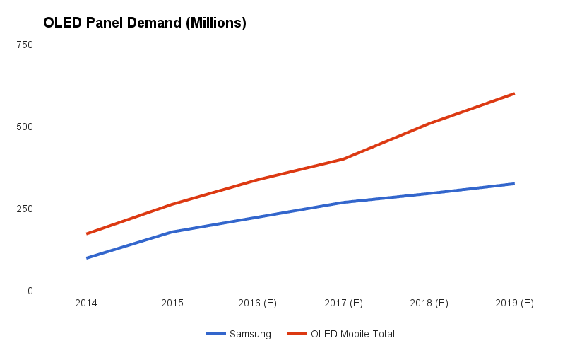 displaydaily-oled-panel-demand-forecast