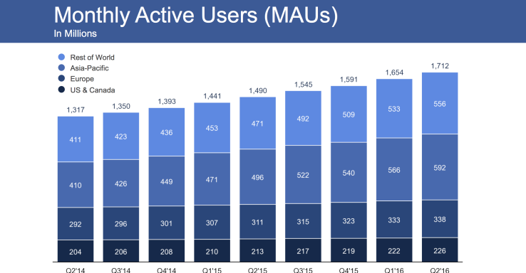 facebook-monthly-active-users-2q16