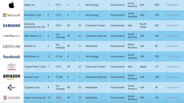 futurebrands-2016-apple-top-1