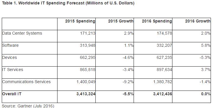 gartner-ww-it-spending-forecast-2016