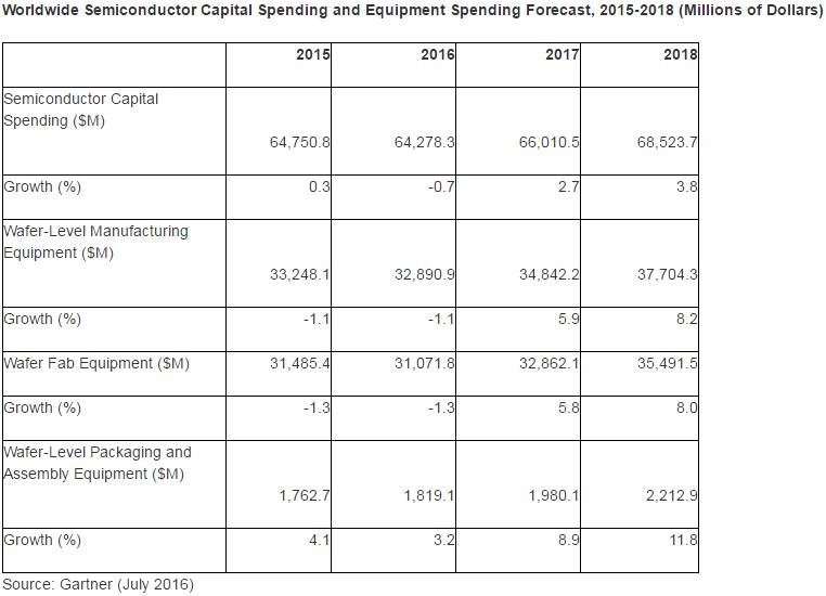 gartner-ww-semi-capital-spending-2015-2018