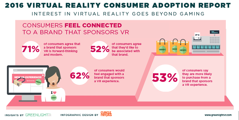 greenlight-2016-vr-consumer-adoption-consumers-feel-connected