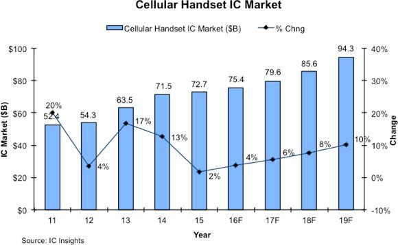 icinsights-cellular-handset-ic-market-2019f