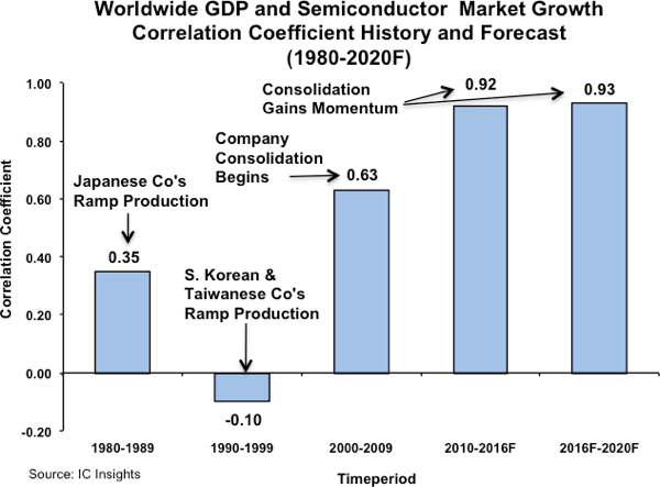 icinsights-ww-gdp-semi-market-growth-forecast-1980-2020
