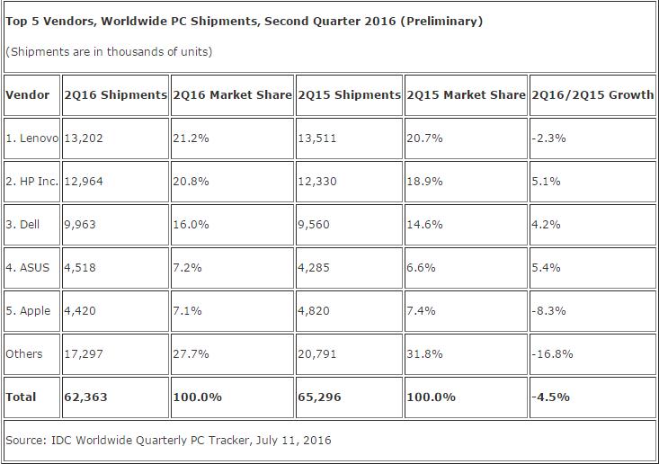 idc-top-5-vendors-ww-pc-shipments-2q16