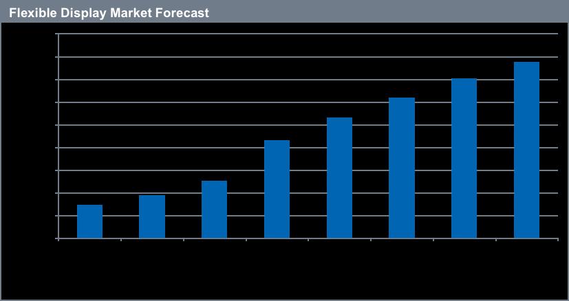 ihs-flexible-display-market-forecast-2015-2020