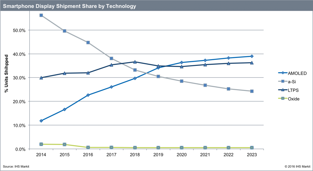 ihs-smartphone-display-shipment-share-by-tech-2023