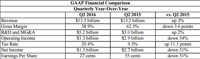 intel-q2-2016-financial-report