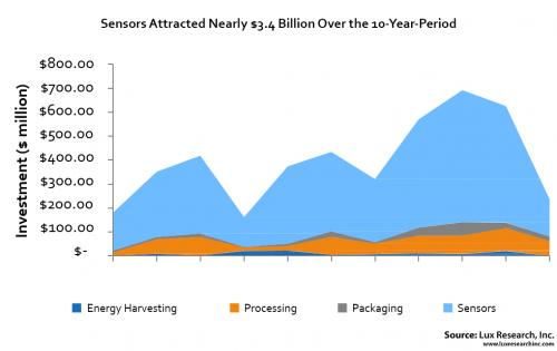 luxresearch-sensors-attracted-nearly-3.4b-over-the-10y-period